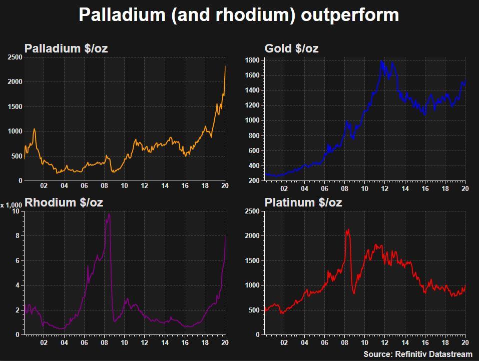 2020-PALLADIUM-GRAPHIC-PRICES.jpg